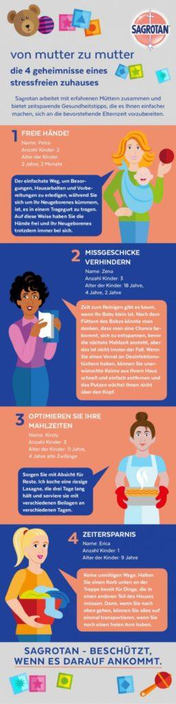 Infografik von Sagrotan, wie Mütter, keine Väter, das Zuhause stressfrei gestalten.
