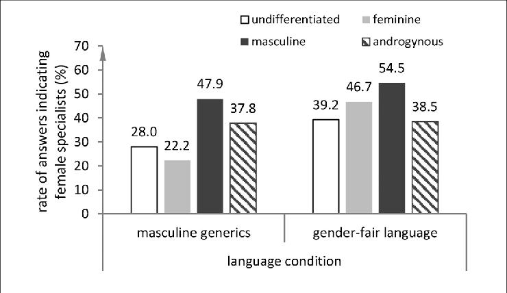 Grafik über die Rate der Antworten, die auf eine Frau hindeuteten nach Art des Info-Textes (ungegendert vs. gegendert) und BSRI-Klassifikation
