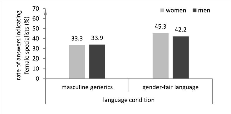 Balkengrafik über die Rate der Antworten, die auf eine Frau hindeuteten nach Art des Info-Textes (ungegendert vs. gegendert) und Geschlecht
